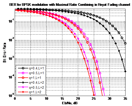 Maximal ratio Combining Scheme in OFDM for Hoyt fading Channel