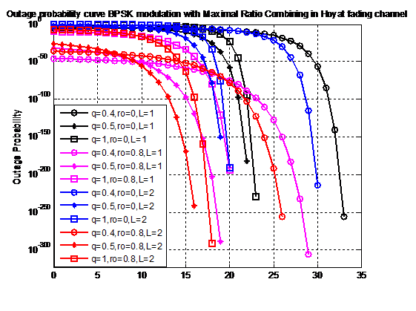 Outage Probability for BPSK modulation with Maximum Ratio Combining in hoyt fading channel