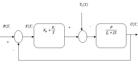 block diagram of PI controller-free-thesis