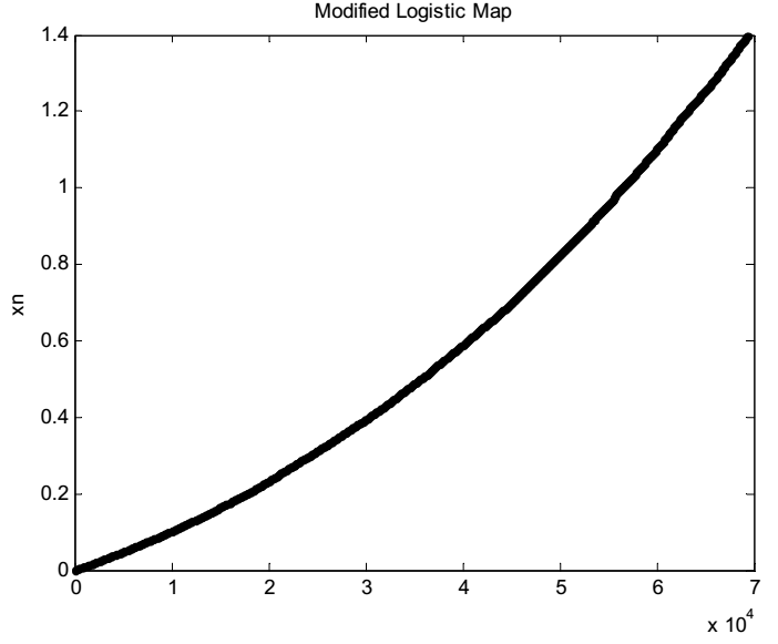 Bifurcation map for modified logistic map : http://free-thesis.com