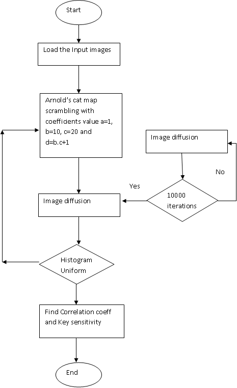 Flow chart for image encryption using modified logistic map and Arnold scrambling: http://free-thesis.com