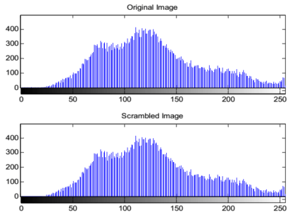 Histogram of Arnold's Scrambled Image - https://free-thesis.com