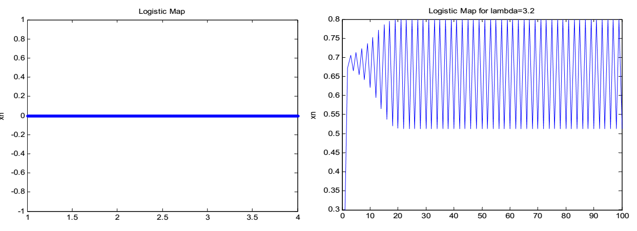 Logistic map for stable and chaotic behavior: free-thesis.com