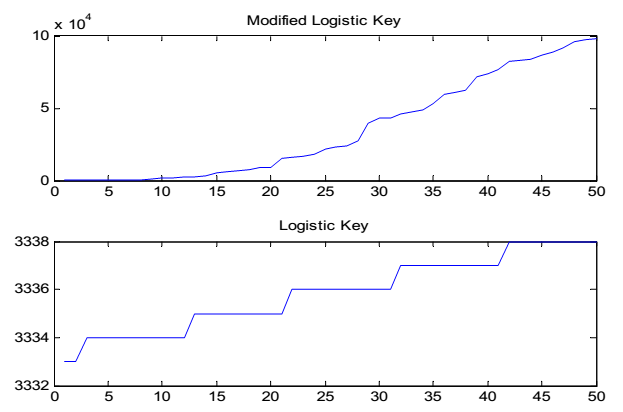 Image Encryption by Logistic Map & Arnold Cat Scrambling