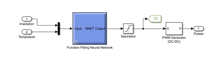 Input to Neural network for MPPT control in PV grid system