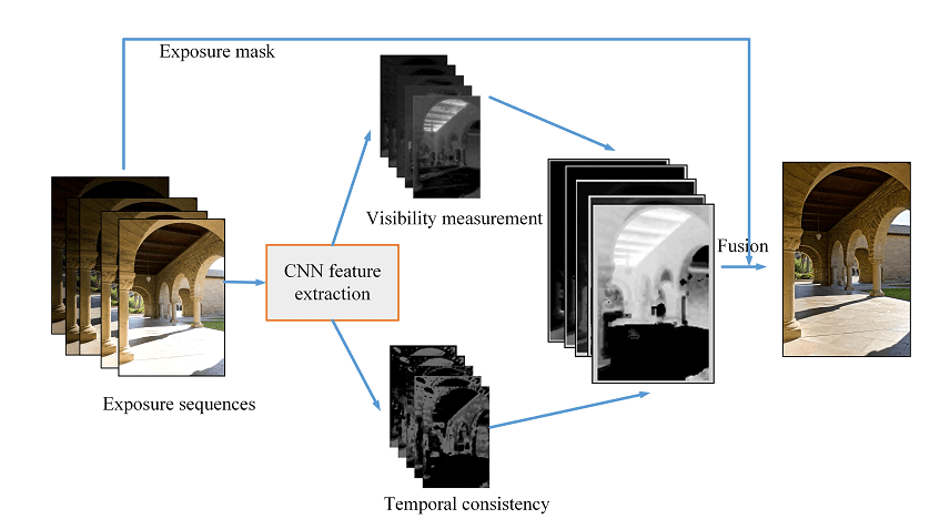 Multi Exposed Image Fusion using Deep Learning