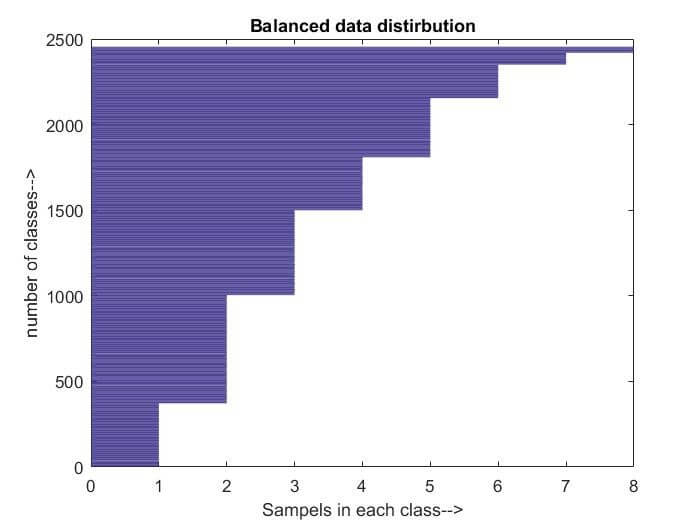 Balanced data distribution after SMOTE