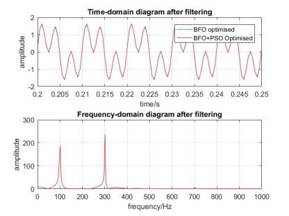 BFO-PSO-optimized-time-and-frequency-domain-signal-after-fourier-transform-free-thesis