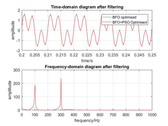 FIR Filter Design by Hybrid Optimization