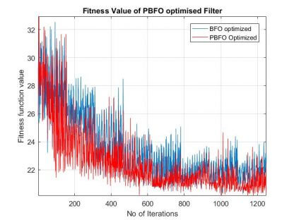 Convergence-curve-of-PSO-BF-for-FIR-filter-design-Free-thesis