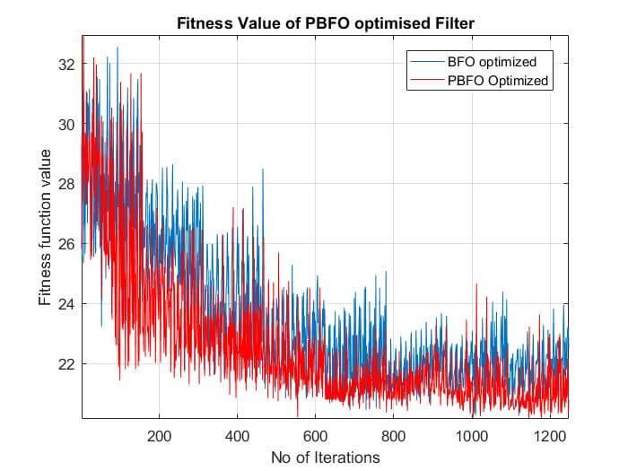 FIR Filter Design by Hybrid Optimization