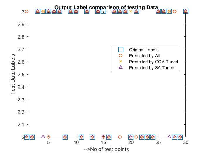 Feature Selection and Classification by Hybrid Optimization - Free