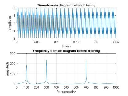 time-and-frequency-domain-after-fourier-transform-signal-free-thesis.jpg