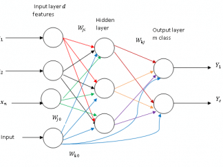Neural Network Layers-free-thesis