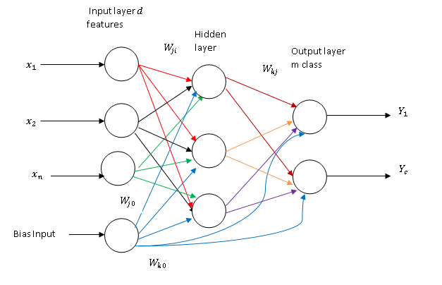 Automatic Digital Modulation Detection by Neural Network