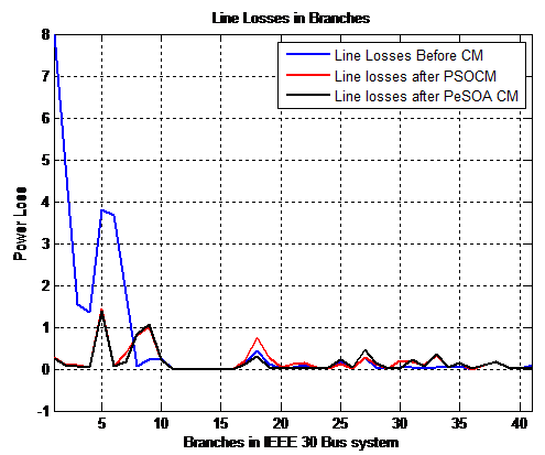 Line losses after congestion management