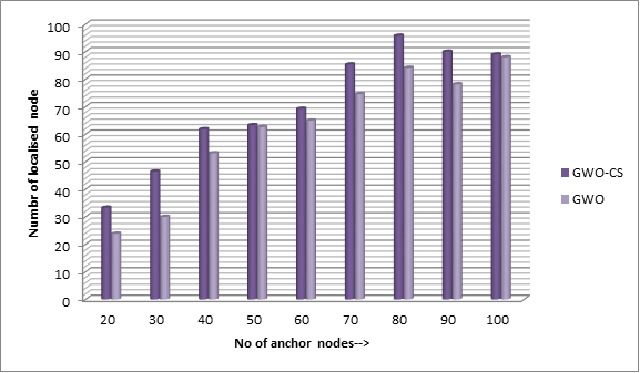 Comparative analysis of number of localized nodes for 100 square meter geographical region.