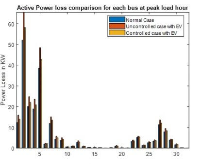 Power loss comparison during peak load hour for low penetration level - free-thesis
