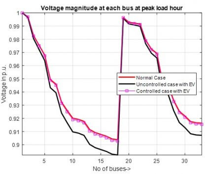 voltage magnitude comparison curve of the EV load charging in winter for low penetration level -free-thesis