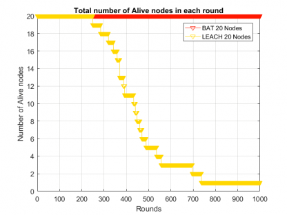 Alive Nodes in LEACH WSN-free-thesis