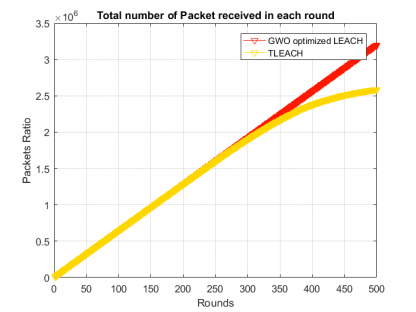 Packet ratio in Modified LEACH with GWO optimization-free-thesis