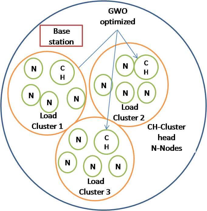 GWO optimized LEACH