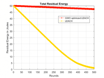 Residual Energy in Modified LEACH with GWO optimization-free-thesis