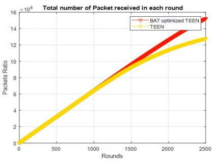 Packet received comparison curve of BAT optimized TEEN and TEEN protocol