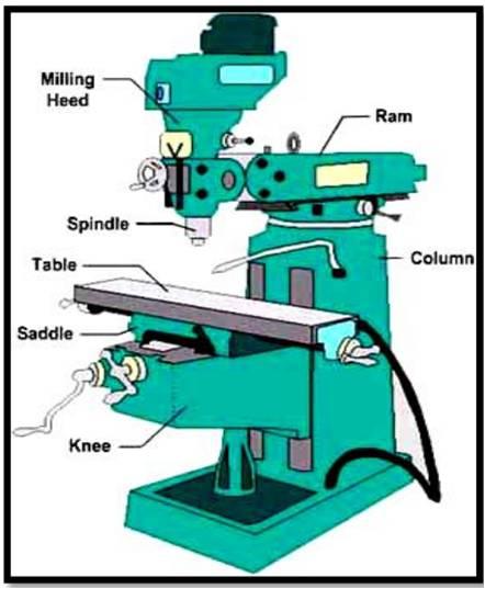 Virtual Milling Machine
