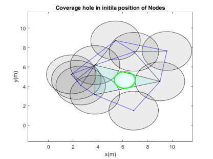 WSN nodes with Coverage Hole-free-thesis